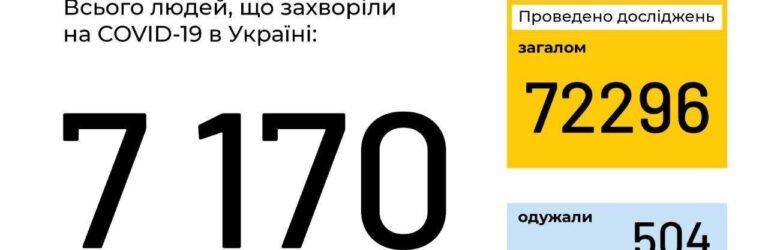 В Україні зафіксовано 7170 випадків коронавірусної хвороби