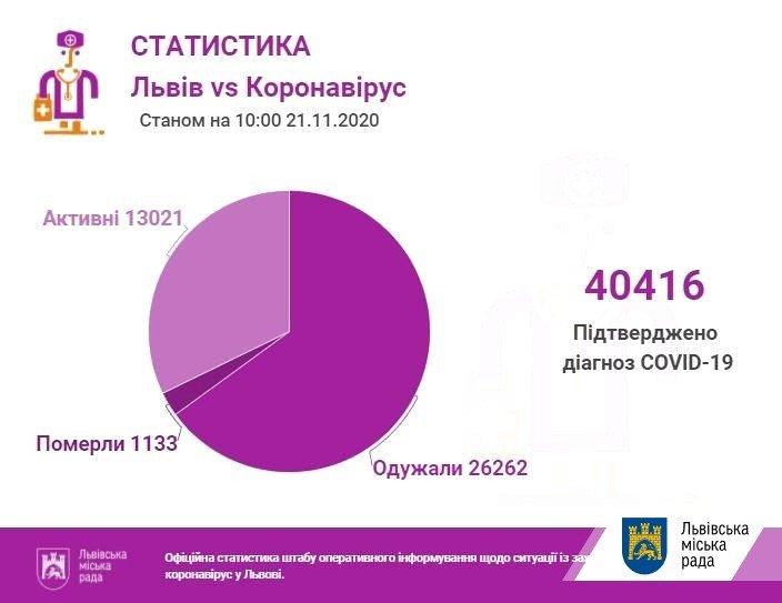Кількість хворих на COVID-19 на Львівщині: дані станом на 21 листопада