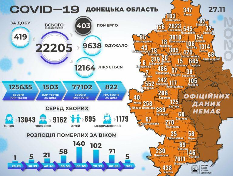 В Донецкой области за сутки 14 смертей от коронавируса