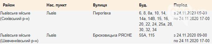 Оновлено графік відключень світла у Львові цього тижня, — АДРЕСИ