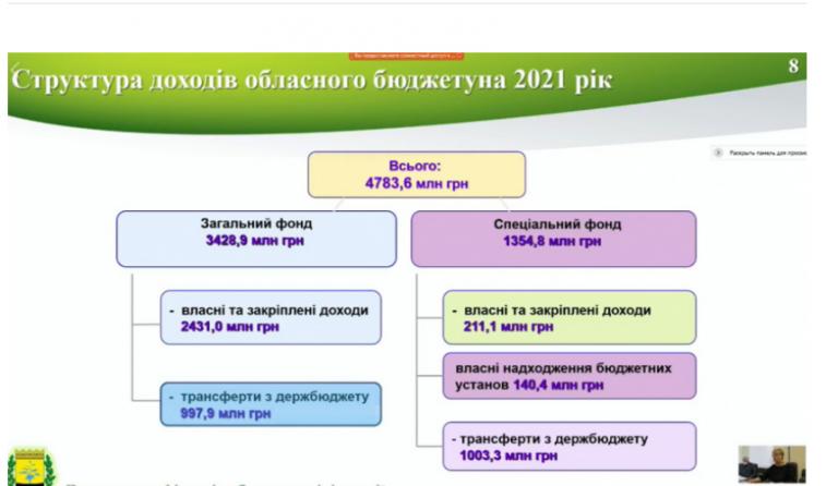 Одобрен проект бюджета Донецкой области на 2021 год