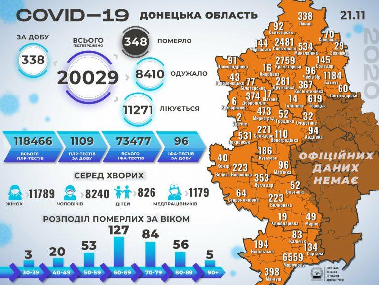В Донецкой области 338 новых случая коронавируса