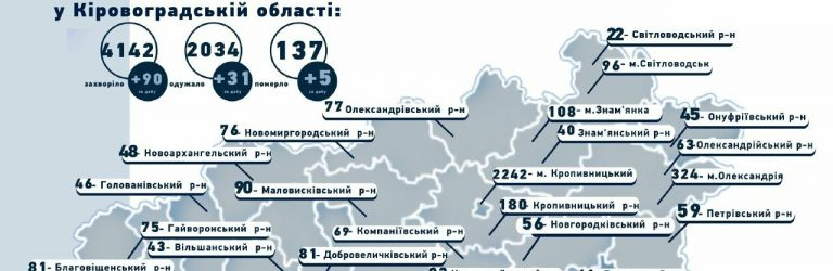 Підведені підсумки захворюваності жителів області за останню добу
