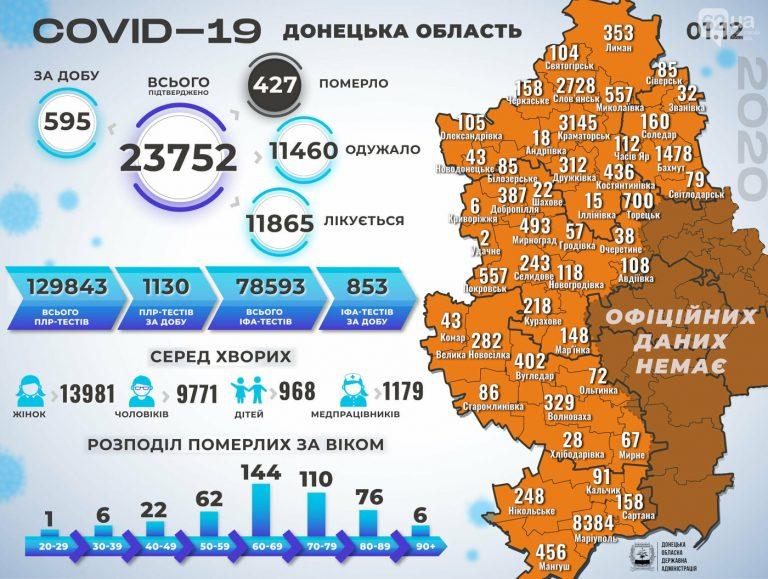 В Донецкой области коронавирус за сутки унес жизни девяти человек, 595 новых случаев