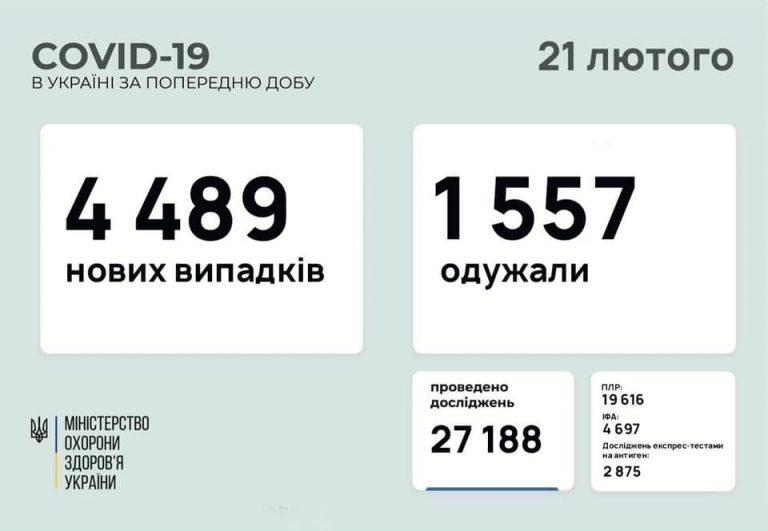 В Украине 4489 новых случаев коронавируса, болезнь за сутки унесла жизни 58 человек