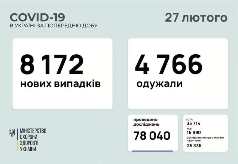 В Украине 8172 новых случаев коронавируса, болезнь за сутки унесла жизни 151 человека