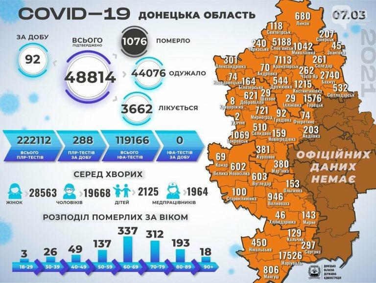 В Донецкой области 92 новых случая коронавируса