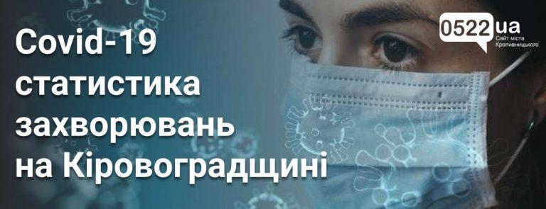 Коронавірус на Кіровоградщині: кількість тестів, хворих і померлих