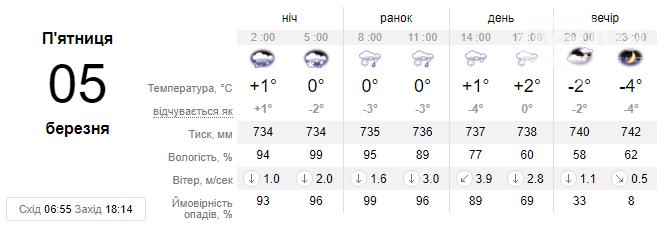 У Львові завтра очікуються пориви вітру до 20 м/с та мокрий сніг, на дорогах – ожеледиця