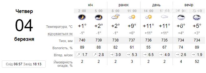 Погода у Львові на завтра: потепління до +11 °С, ввечері можливий дрібний дощ