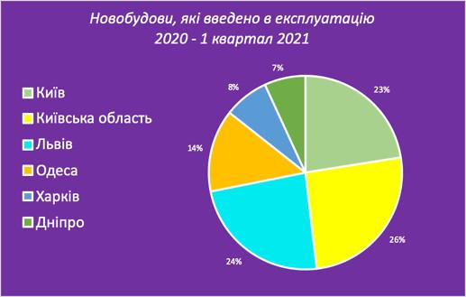 На 28% увеличилось количество новостроек в крупнейших городах Украины за последние 5 кварталов – исследование