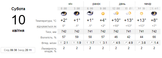 Субота подарує львів'янам спокійний сонячний день