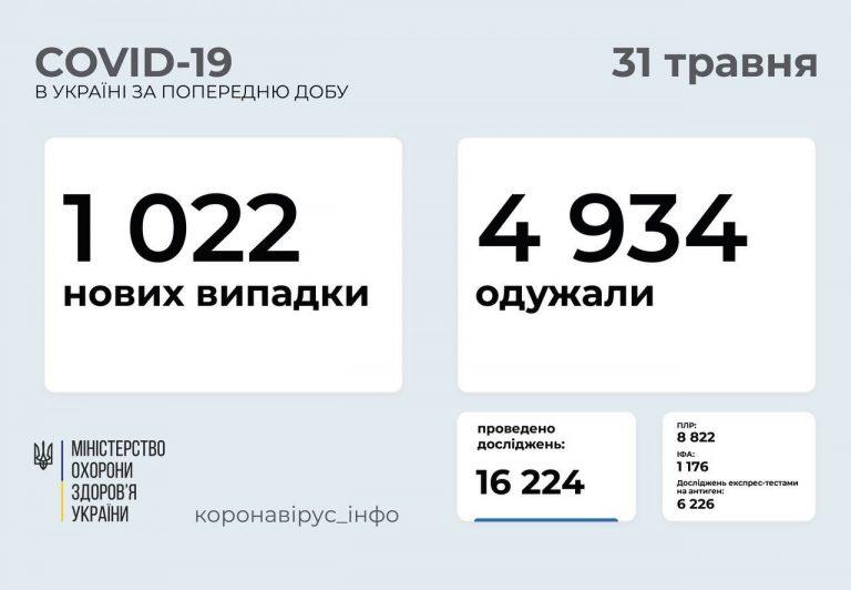 В Украине 1022 новых случая коронавируса, 64 человека умерли