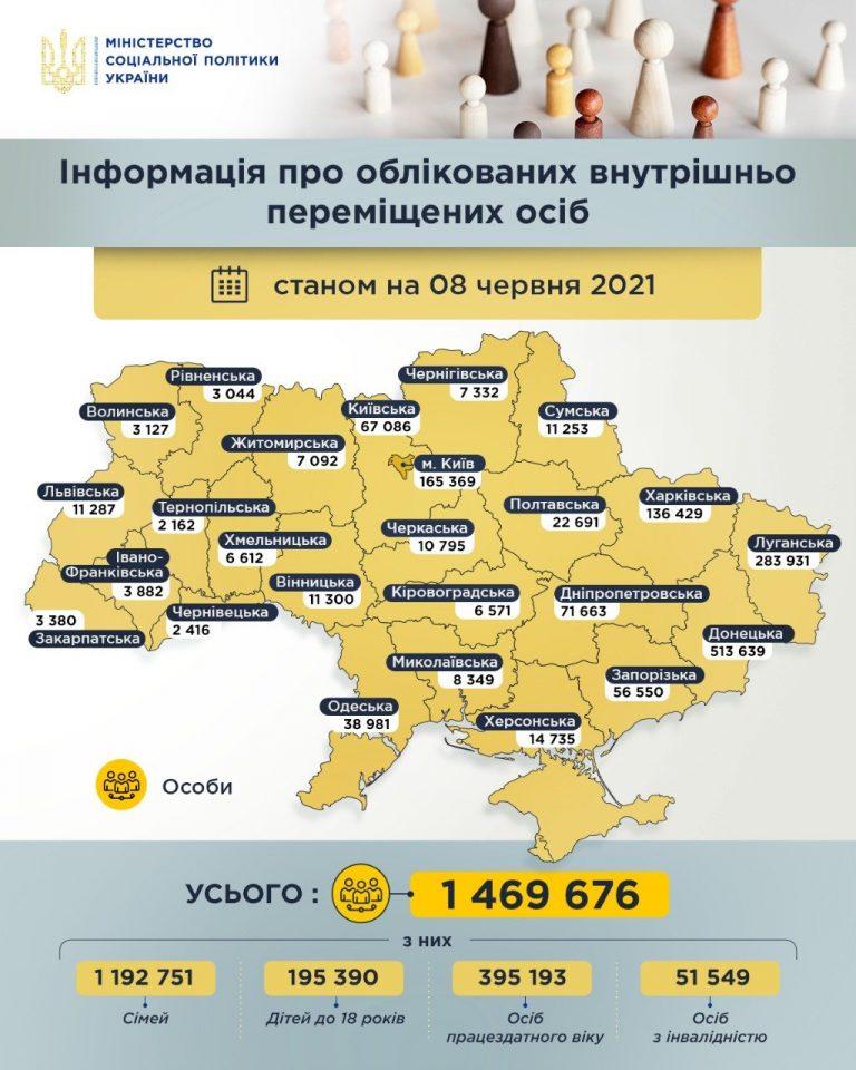 В Украине зарегистрировано 1 млн 469 тыс. переселенцев