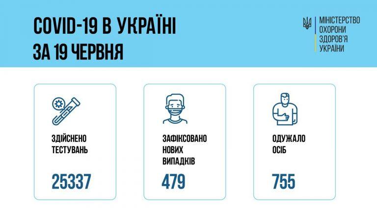 В Украине 479 новых случаев коронавируса, болезнь за сутки унесла жизни 24 человек