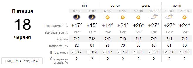 На завтра прогнозується сонячна та безопадна погода у Львові, обіцяють до +27 °С