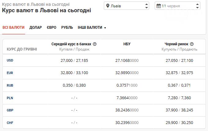 Курс валют в Львові на 11 червня: яку вартість долара та євро прогнозують на сьогодні